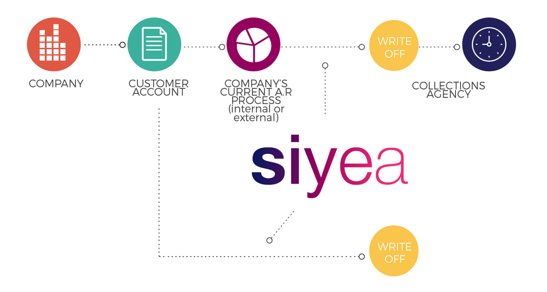 Where does siyea fit into your ecosystem
